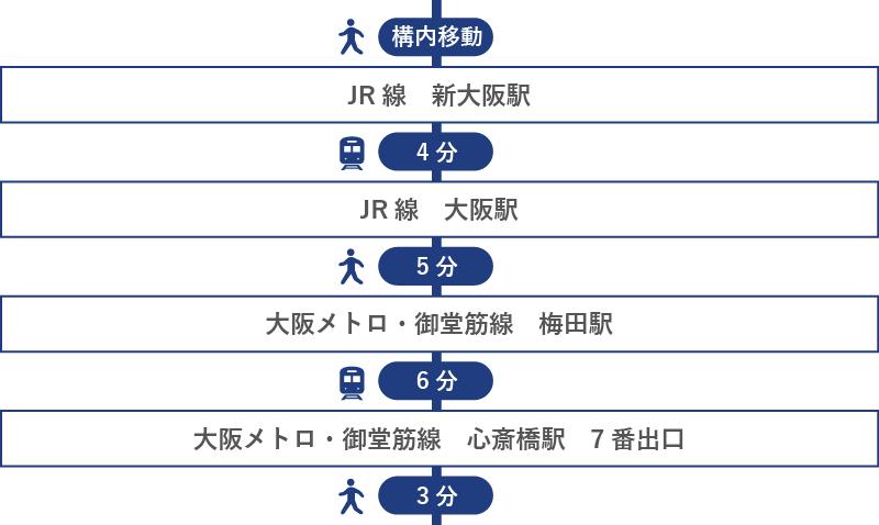新幹線[新大阪駅]